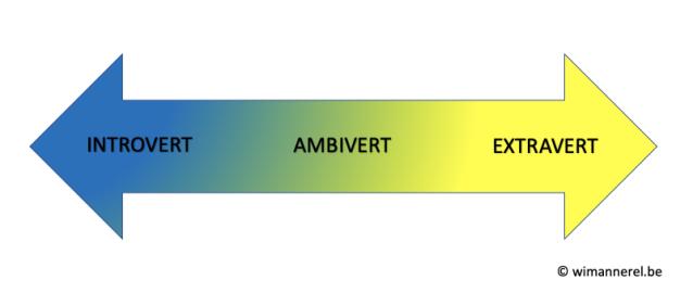 introvert-ambivert-extravert